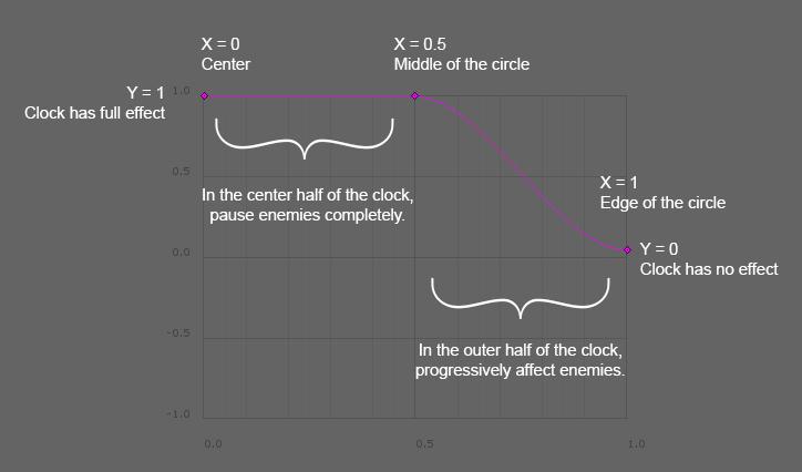 Curve Explanation