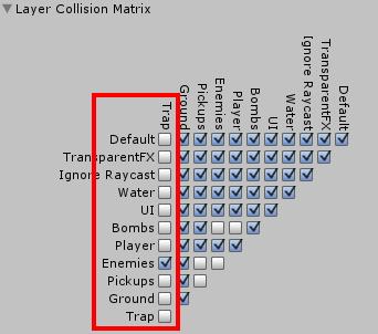 Trap Collision Matrix